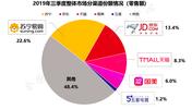 2019三季度家電報告權威發布:蘇寧占比22.6%領跑雙十一