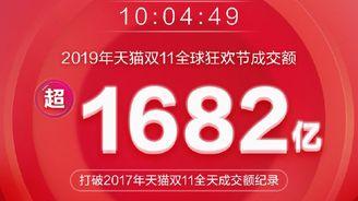 天貓雙11交易額超1682億:打破2017年雙11全天交易額紀錄