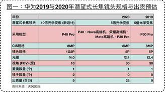 郭明錤預測華為P40 Pro將采用新設計潛望式長焦鏡頭