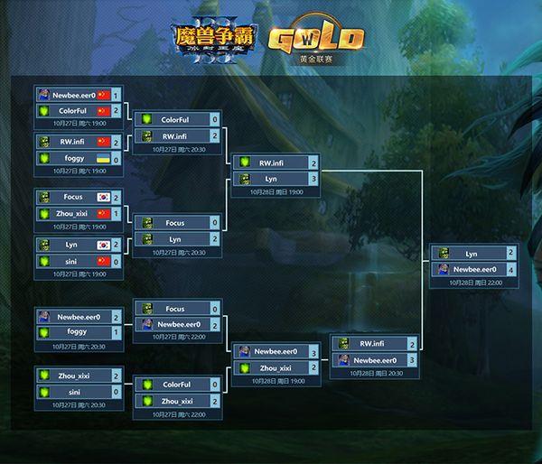 《魔獸爭霸3》黃金聯賽十月月賽eer0奪冠
