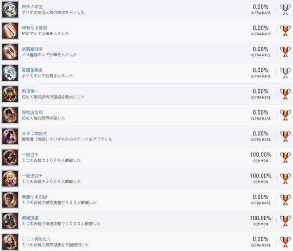 《戰國無雙4 DX》全獎杯列表公開 總數54個