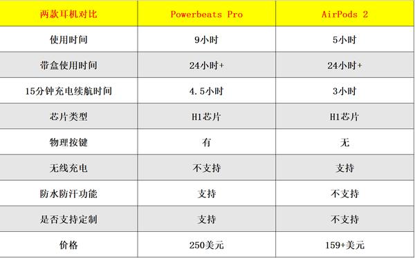 Powerbeats Pro與AirPods 2詳細對比測試