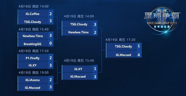 《星際爭霸II》WCS春季賽中國預選賽Macsed奪冠