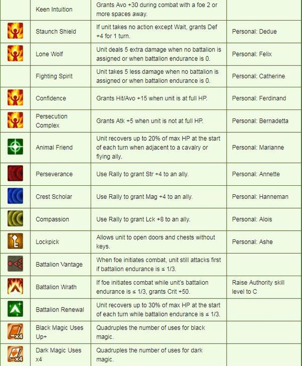 《火焰紋章:風花雪月》角色能力一覽表