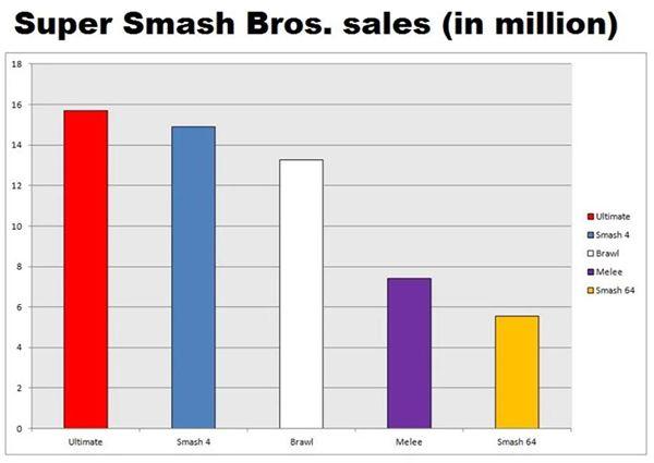 《大亂斗:特別版》累計銷量1571萬份 系列最高