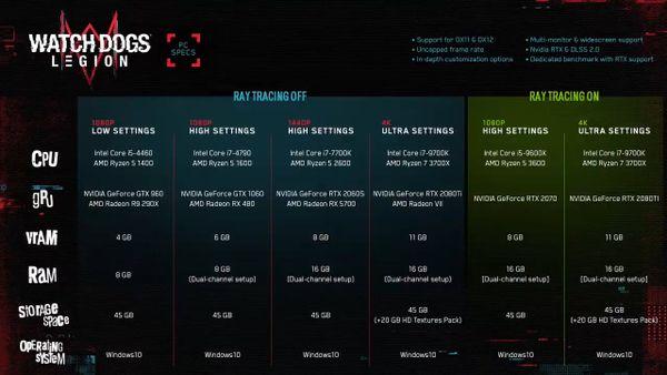 《看門狗:軍團》PC配置公布 最低需GTX 960