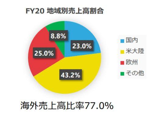 PS5在日本銷量不佳意味著什么