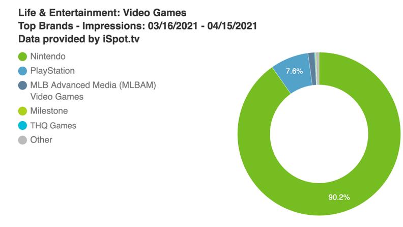 美国4月游戏电视广告排名:90%的观看来自任天堂