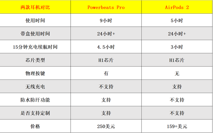 Powerbeats Pro与AirPods 2详细对比测试