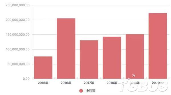神州泰岳2020年扭虧為盈,主要得益于殼木軟件