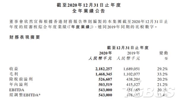 友谊时光发布2020年报,营收21.8亿元同比增29.2%