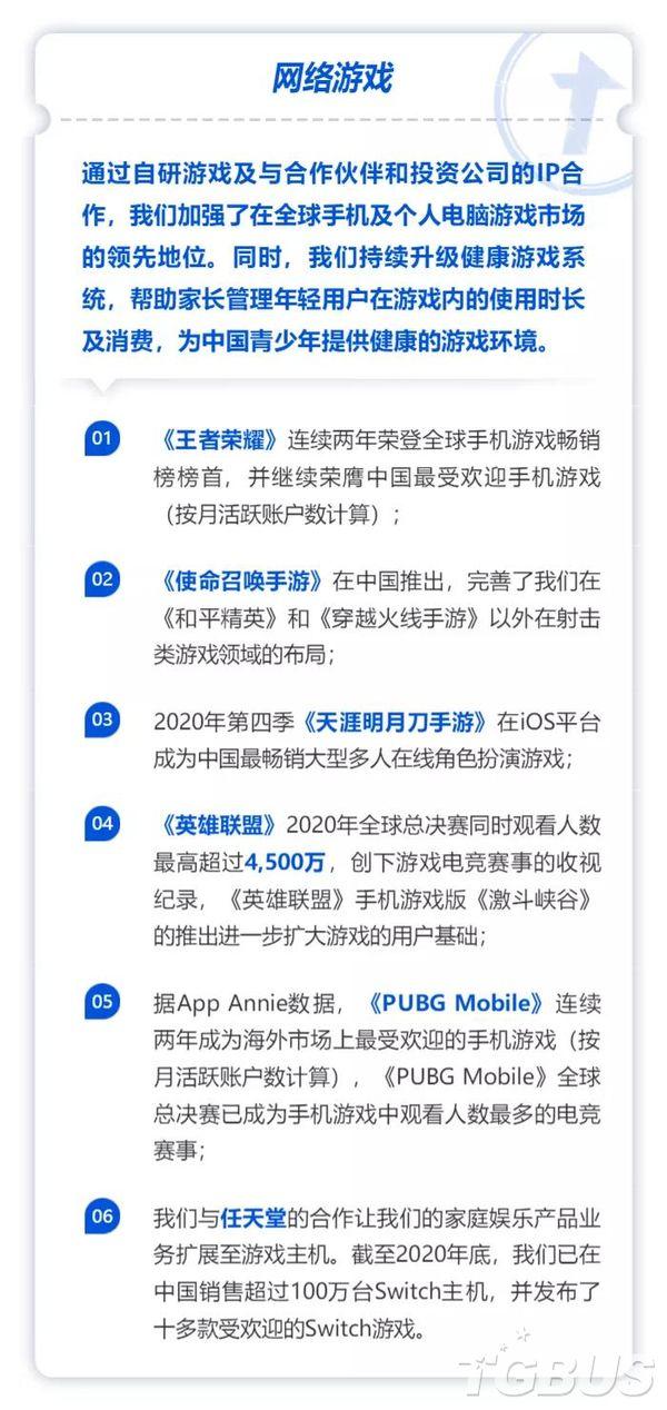 騰訊2020年財報:網游收入增長29%,海外同比增長
