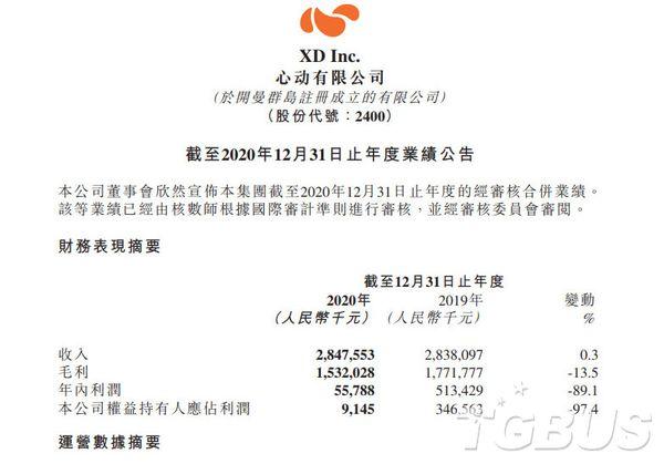 心動網絡發布2020年全年財報,利潤同比大跌89.1%