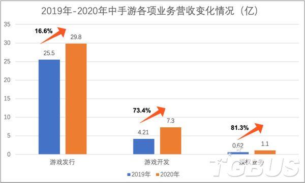 中手游公布2020年财报:利润同比增长32.1%