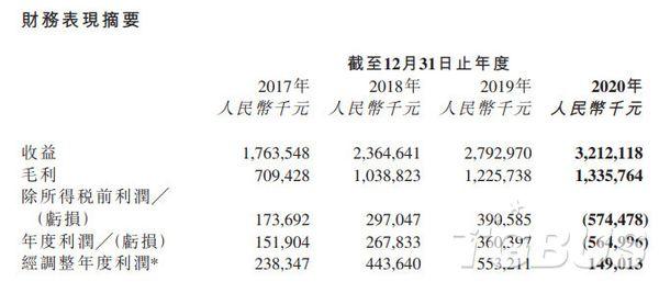 創夢天地發布2020年全年財報,凈虧損達5.65億元
