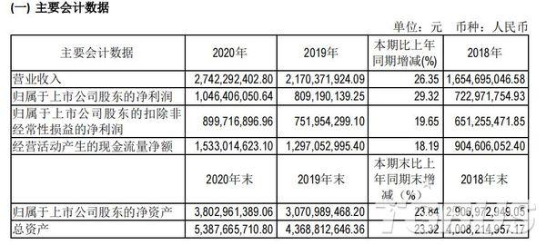 吉比特2020年凈利10.46億元,同比增長29.32%