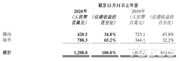 祖龍2020年凈利潤2.2億元人民幣,同比大跌38.3%