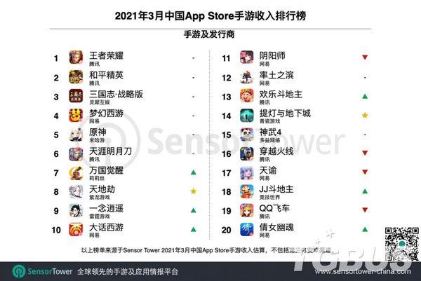 3月全球手游收入榜TOP100发布,37家中国厂商入围