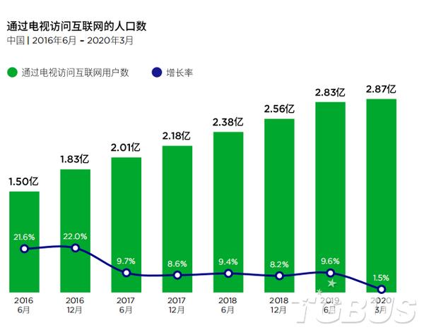 2021中國云游戲報告:預計收入增長率將達135%